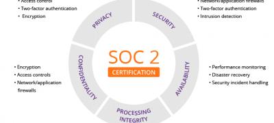SOC 1, SOC 2, SOC 3, ISAE 3402, SSAE 18.